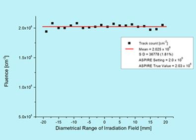 Irradiation Field Profile (62 MeV Carbon)