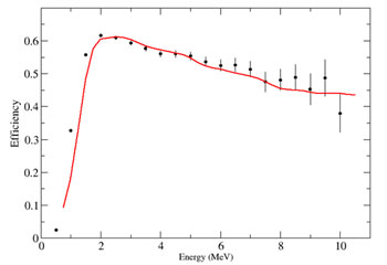 Comparison of theoretical efficiency with measured values
