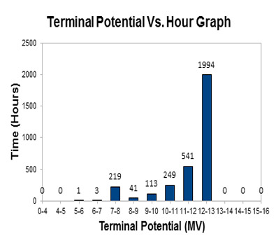 voltage distribution graph of Terminal Potential used for Beam runs