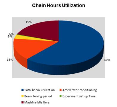 Chain hours utilization