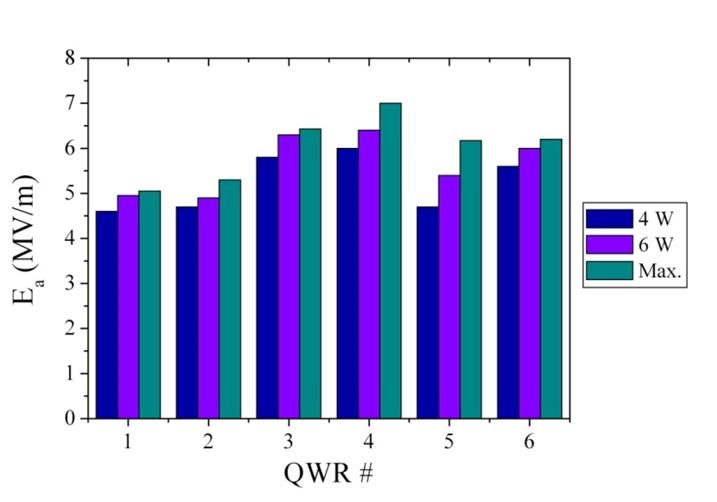 Test results of some of the indigenously built QWRs from the production lot.