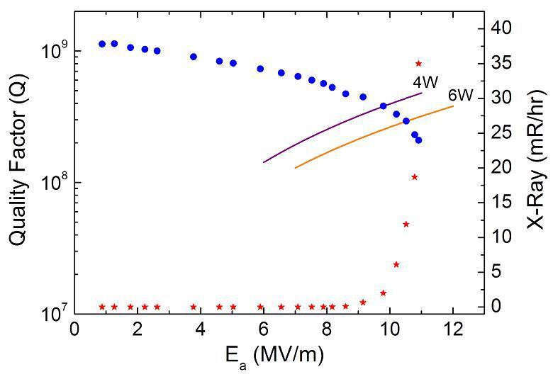 Q versus accelerating gradient Ea for the prototype low beta resonator at 4.2K.