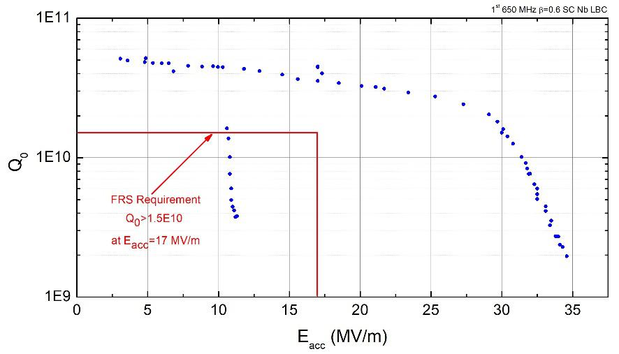 650 MHz, β=0.6 single cell cavity (left) and its Q-Eacc curve (right). The cavity achieved a world record gradient of 34.5 MV/m