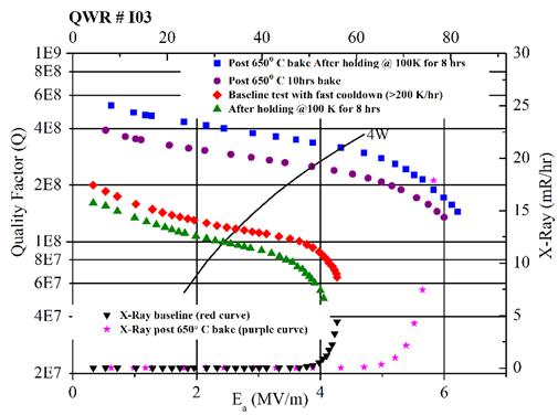 Q-Ea curves pre and post 650 °C heat treatment; an indigenously built QWR # I03 (top)